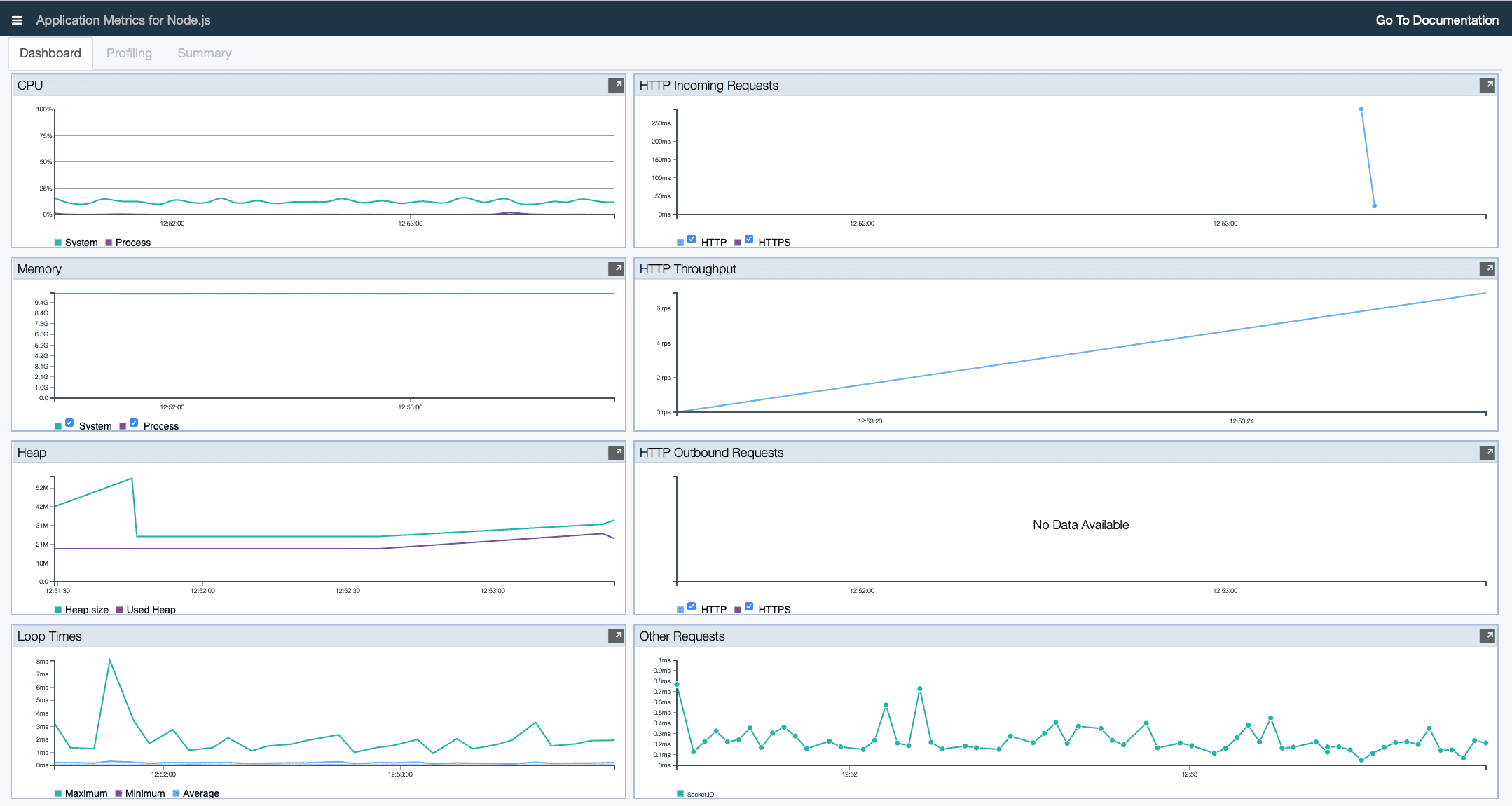 Performance Monitoring and Analysis Dashboard