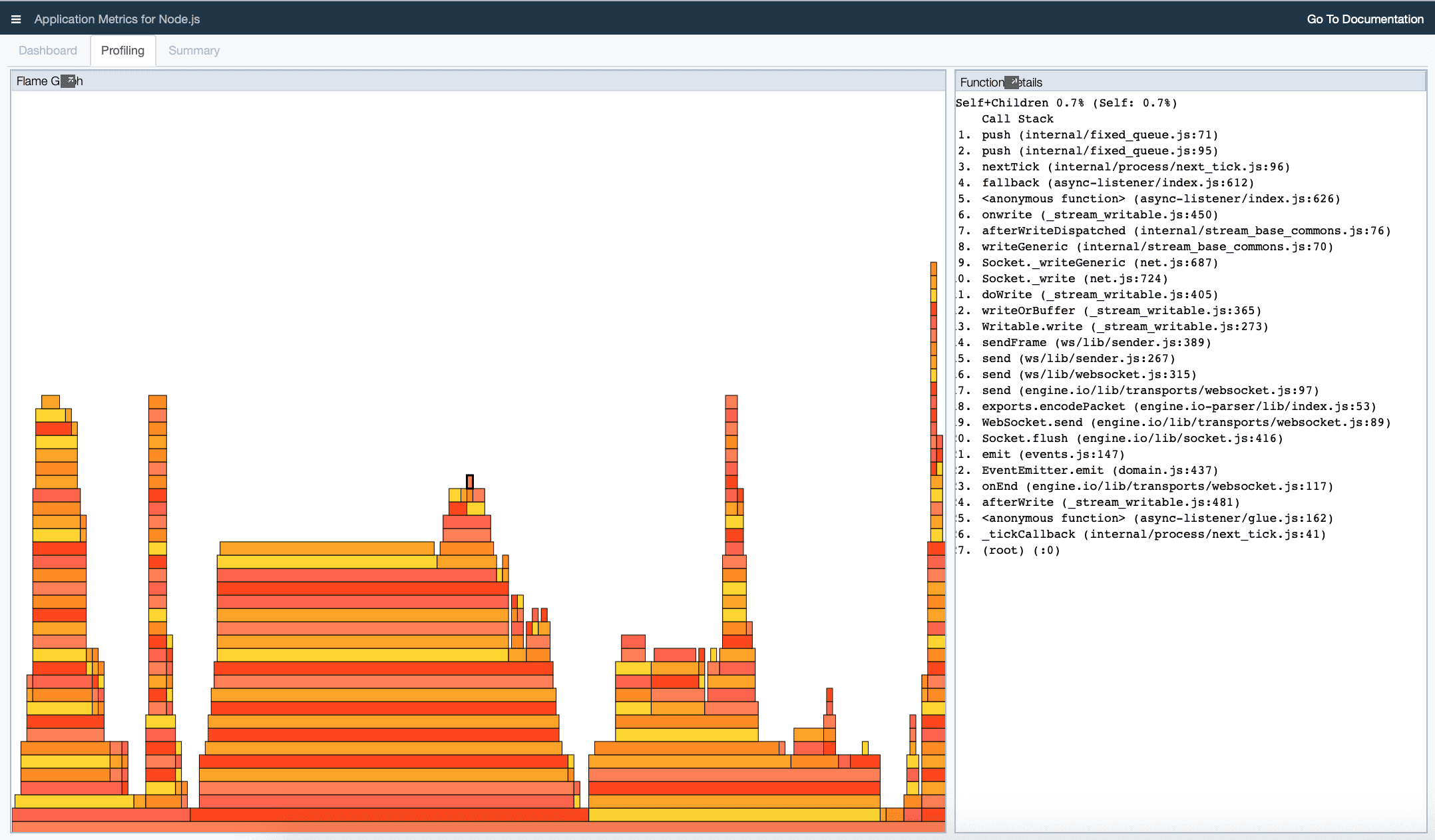 Flame Graph generated from Performance Profiling Data