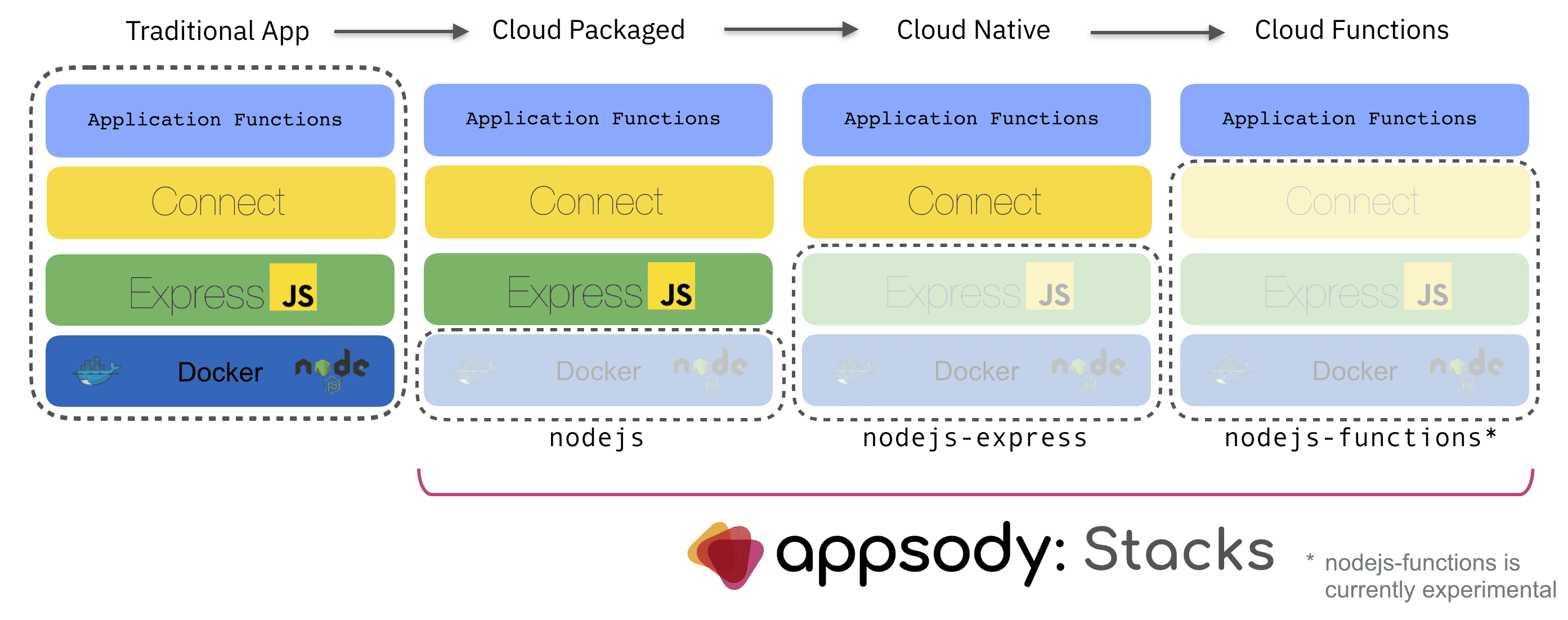 Appsody Stacks for Node.js